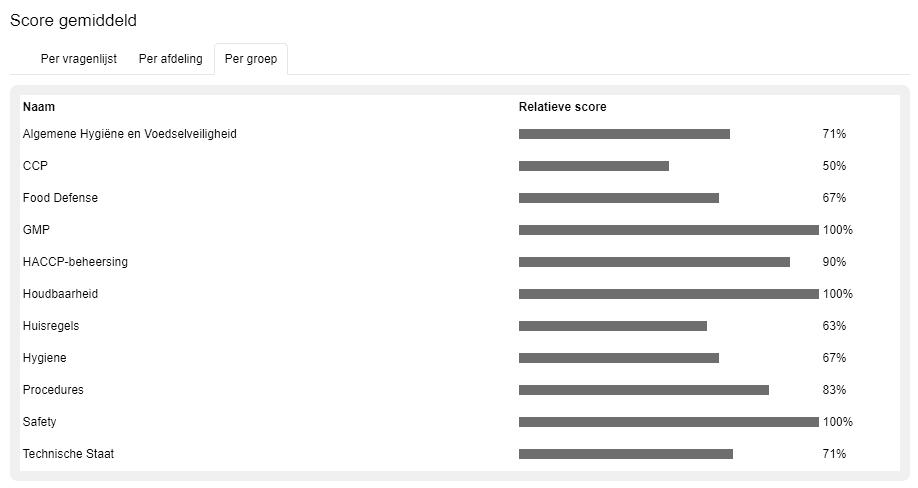 Score-per-groep-artikel-inzicht-zw-groot