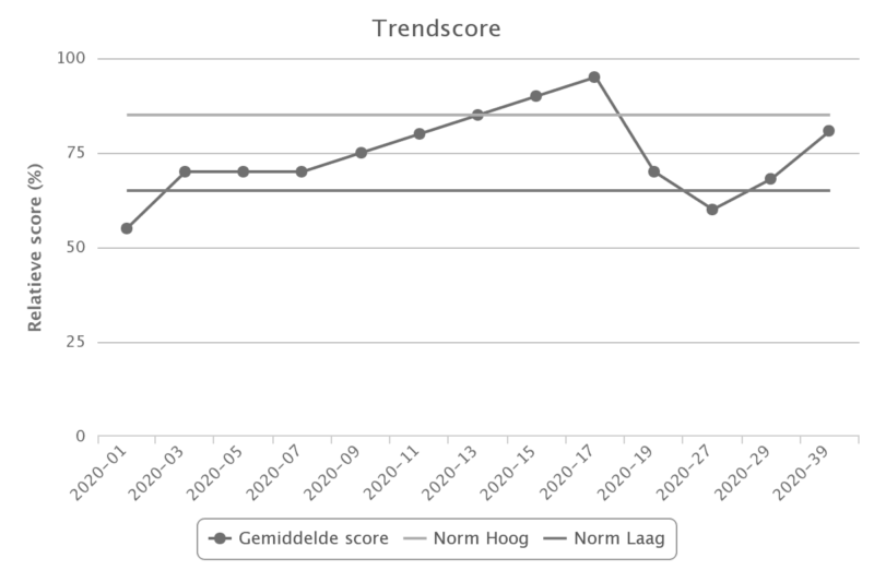 trendscore digitale inspecties